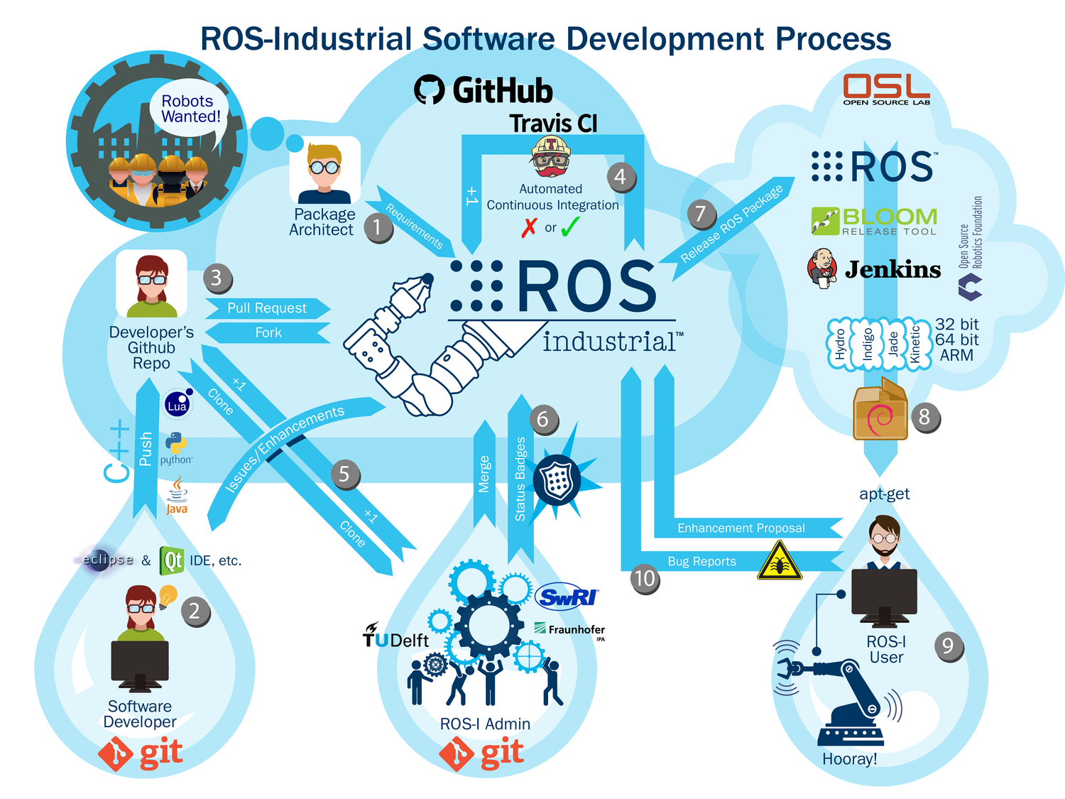 ROS-Industrial Development Process (click for full size version)