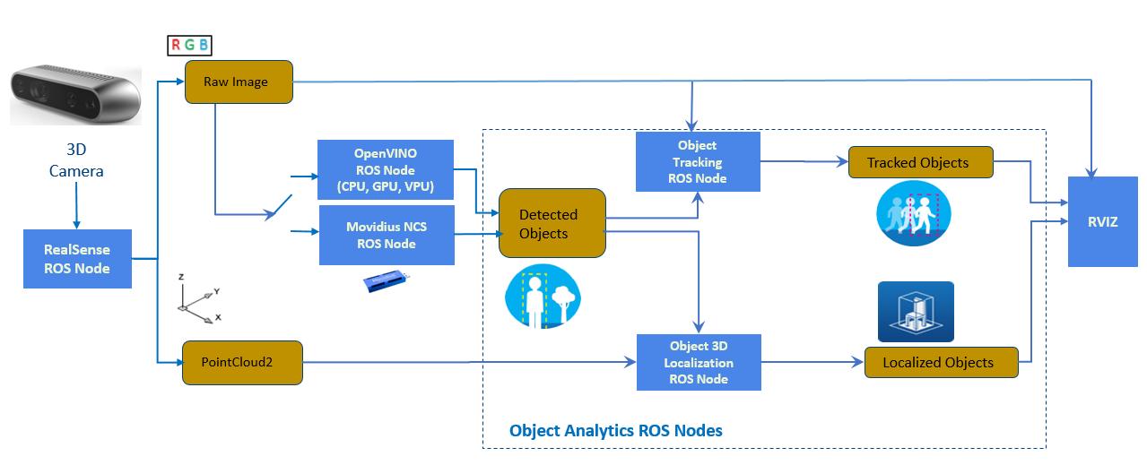 IntelROSProject