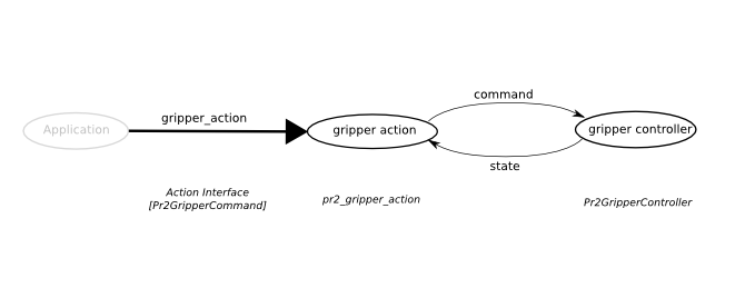 gripper_action_topics.png